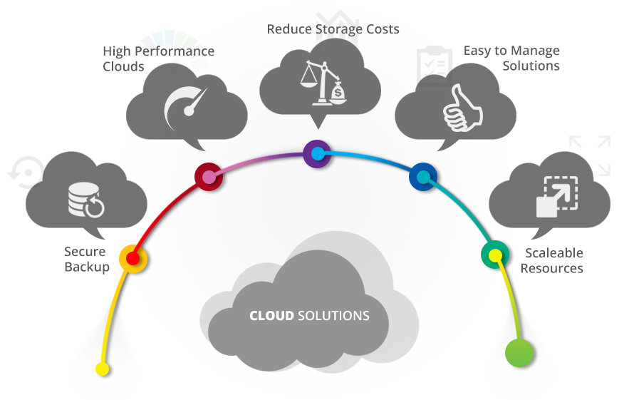 Inter Group Cloud Solution